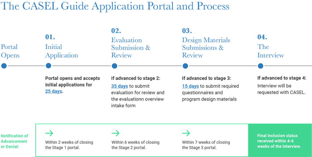 CASEL Guide Application Portal and Process
